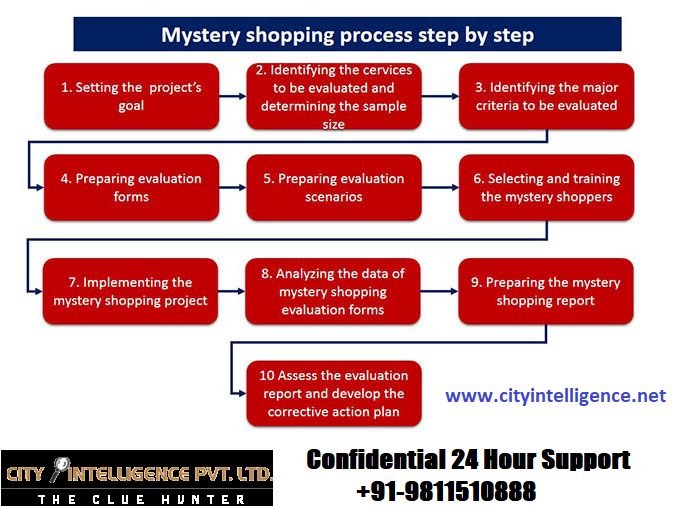 mystery shopping agency